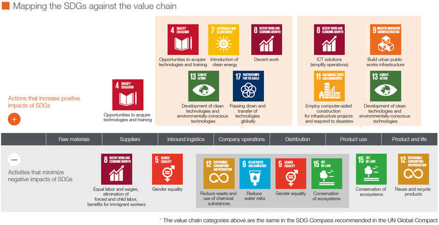 Mapping the SDGs against the value chain