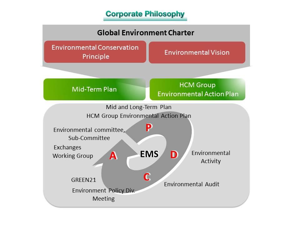Global environment charter