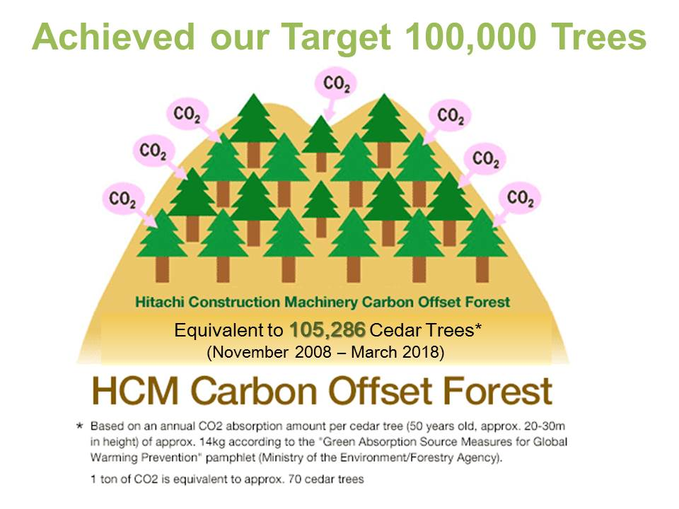 Achieved our Target 100,000 Trees