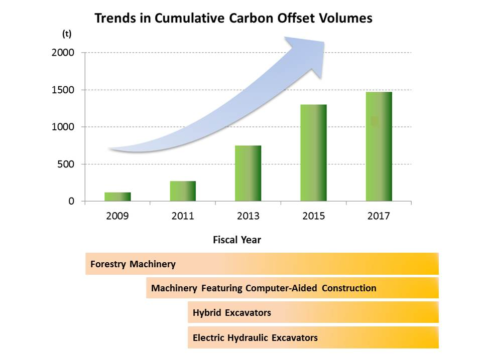 Trends in Cumulative Carbon Offset Volumes