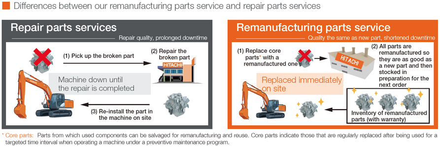 Differences between our remanufacturing parts service and repair parts services