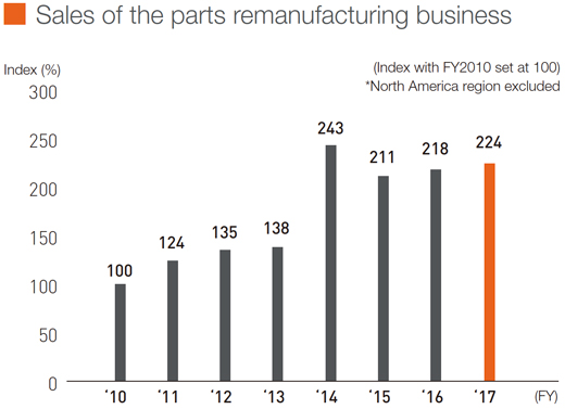 Sales of the parts remanufacturing business