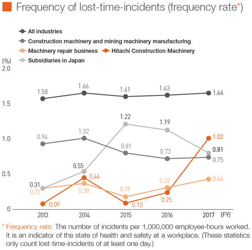 Frequency of lost-time-incidents (frequency rate)