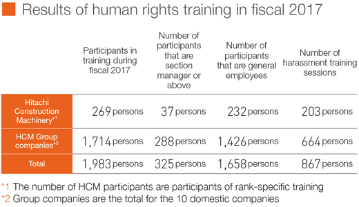 Results of human rights training in fiscal 2017