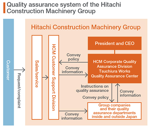 Quality assurance system of the Hitachi Construction Machinery Group