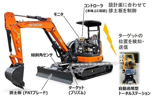 「PATブレード3Dマシンコントロール仕様機 ZX40U-5B」の構成