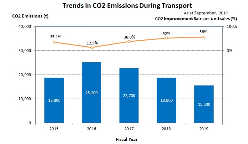 Trends in CO2 Emissions During Transport