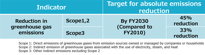 HCM Group's Targets for Greenhouse Gas Emission Reduction