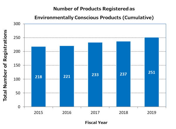 Number of Products Registered as Environmentally Coscious Products (Cumulative)